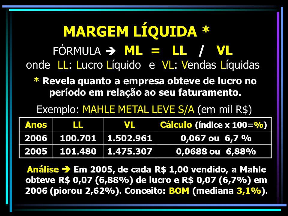 FÓRMULA  ML = LL / VL onde LL: Lucro Líquido e VL: Vendas Líquidas