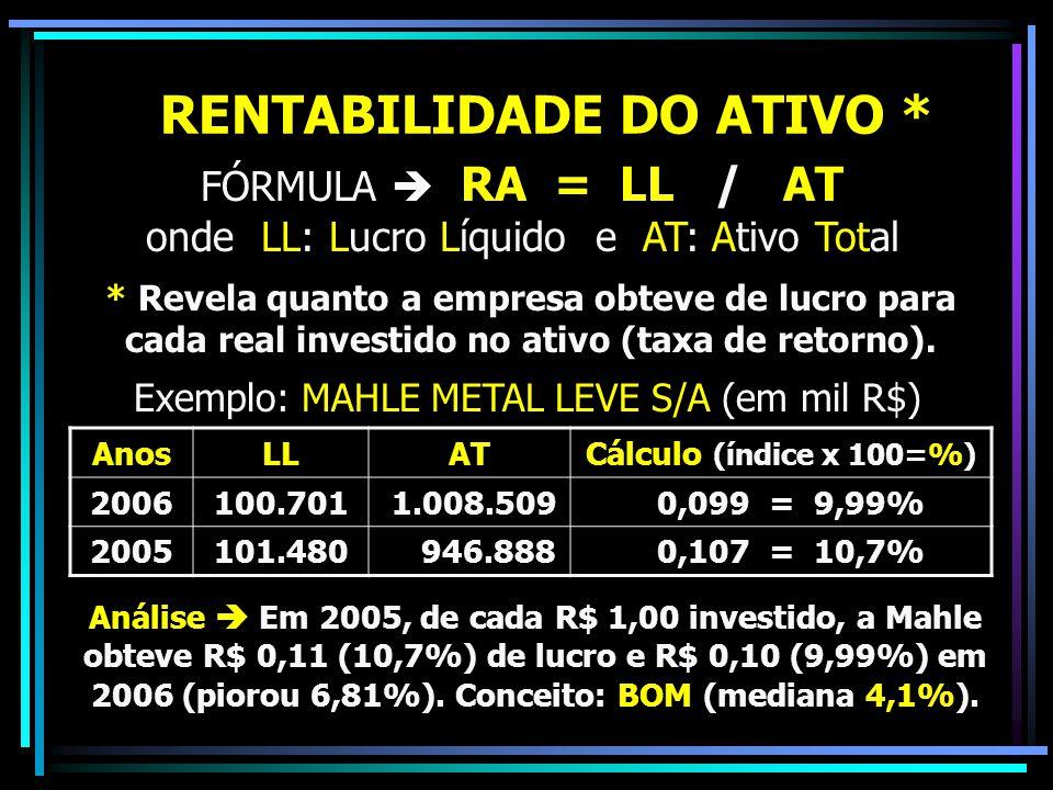 RENTABILIDADE DO ATIVO *
