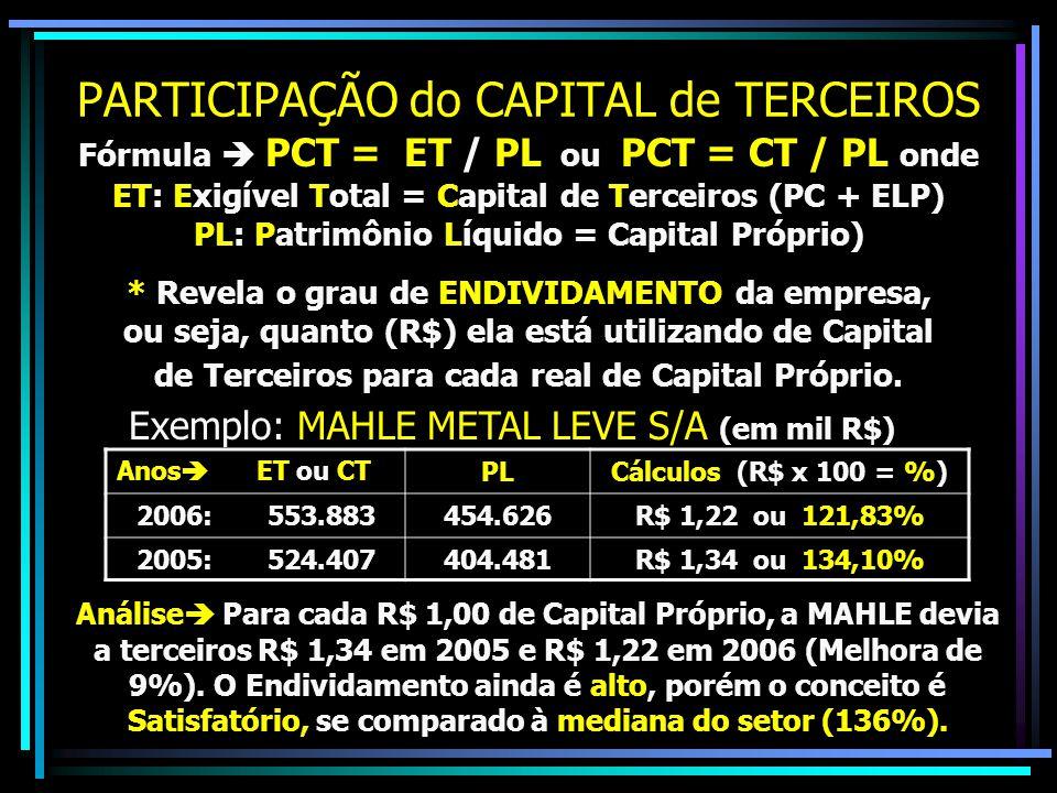 PARTICIPAÇÃO do CAPITAL de TERCEIROS