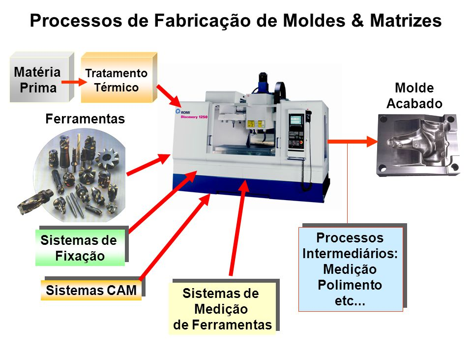Processos de Fabricação de Moldes & Matrizes