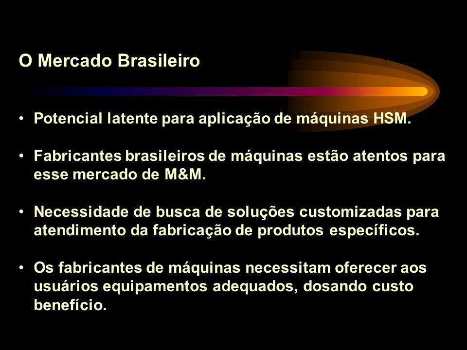 O Mercado Brasileiro Potencial latente para aplicação de máquinas HSM.