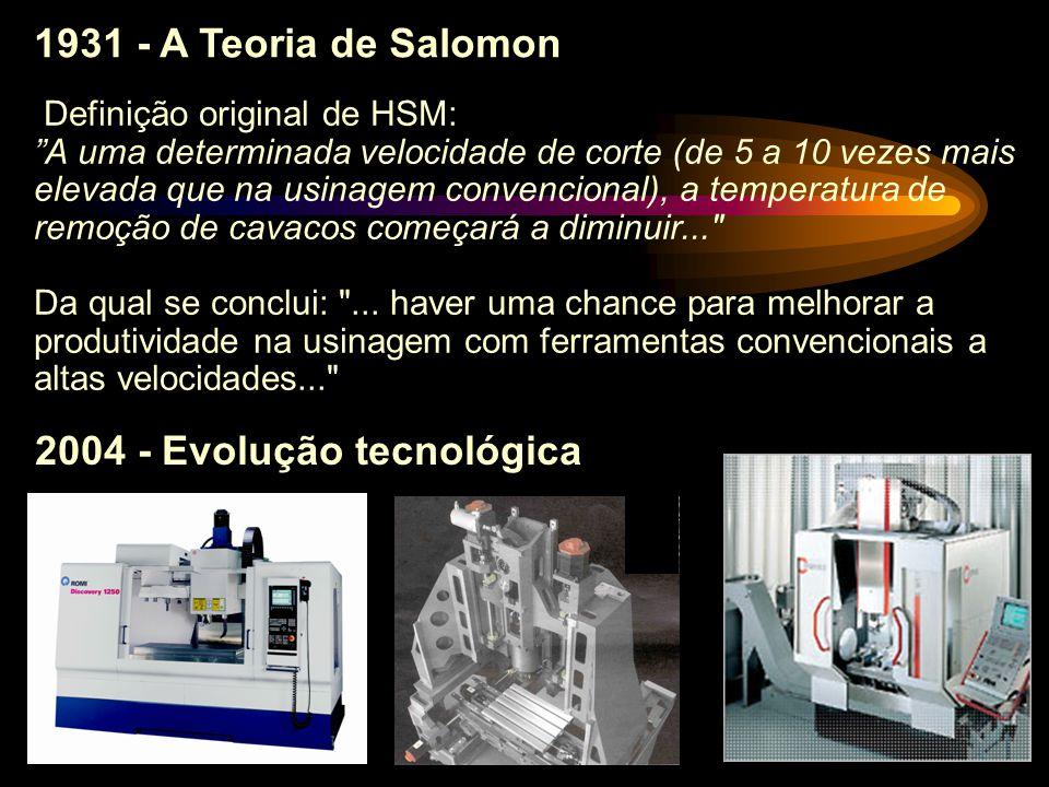 2004 - Evolução tecnológica