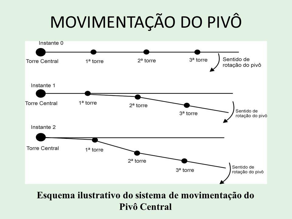 Esquema ilustrativo do sistema de movimentação do Pivô Central