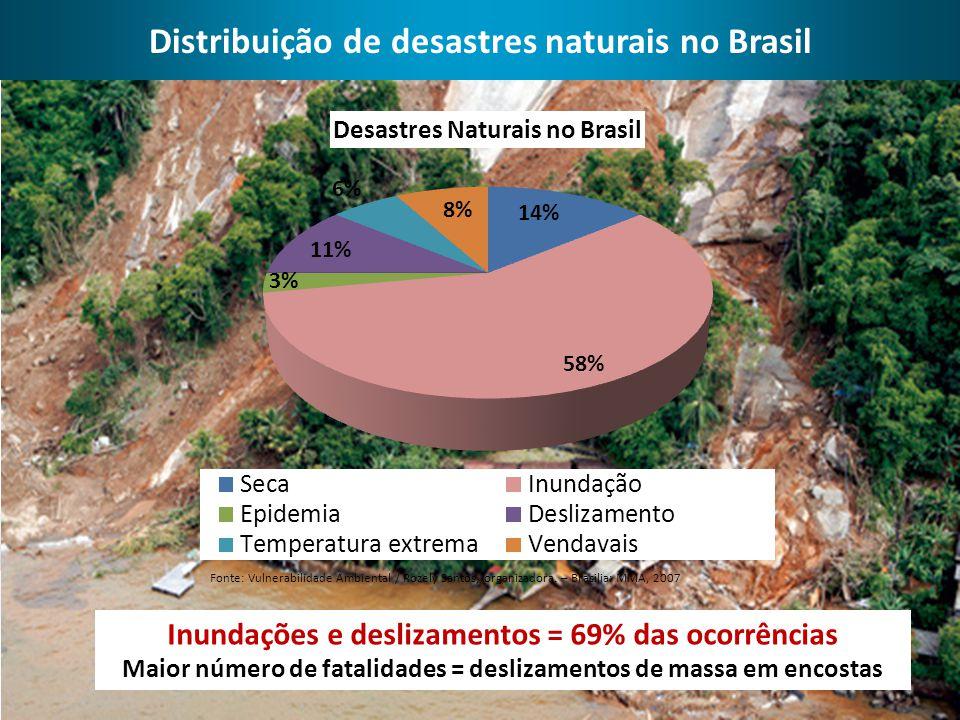Distribuição de desastres naturais no Brasil