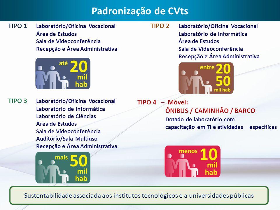 Padronização de CVts TIPO 1 Laboratório/Oficina Vocacional