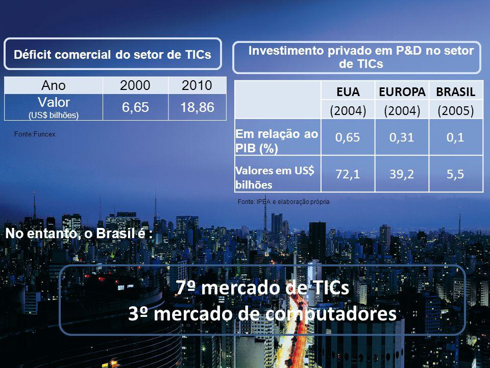 7º mercado de TICs 3º mercado de computadores