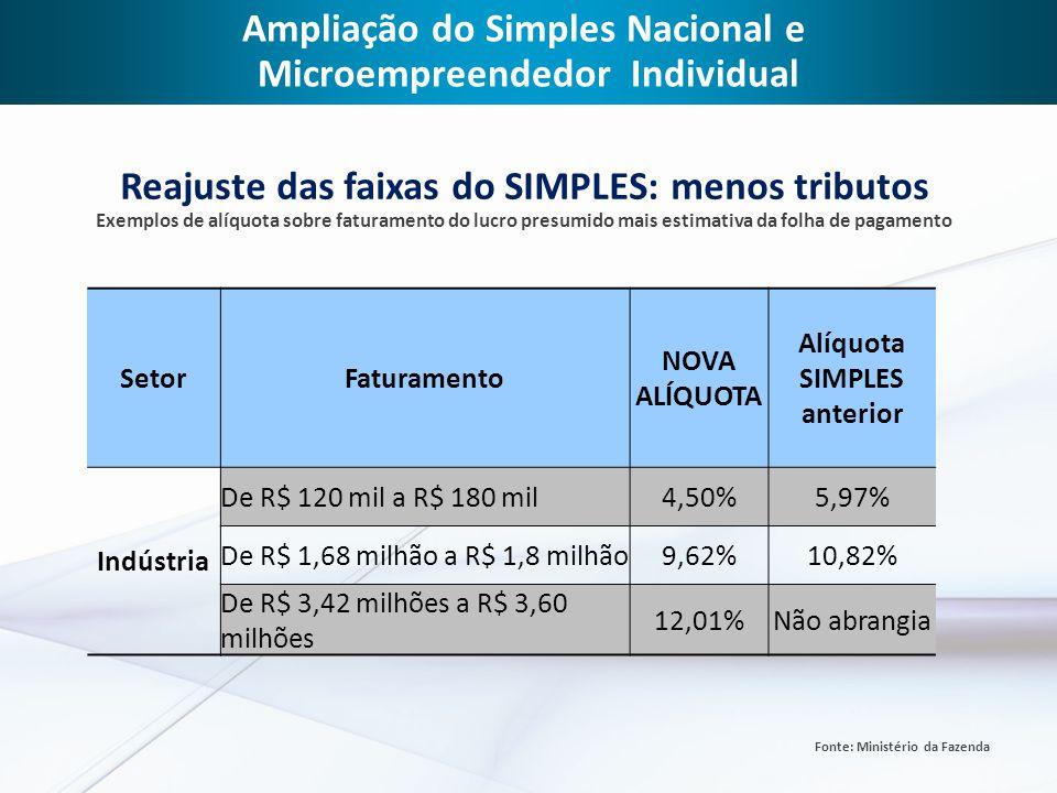 Ampliação do Simples Nacional e Microempreendedor Individual