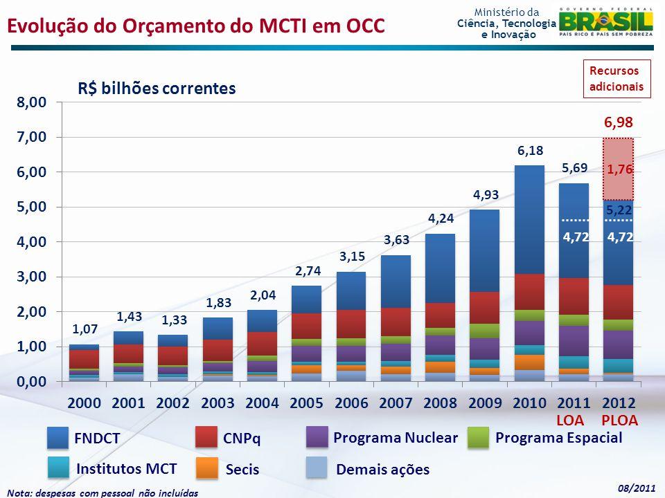 Evolução do Orçamento do MCTI em OCC