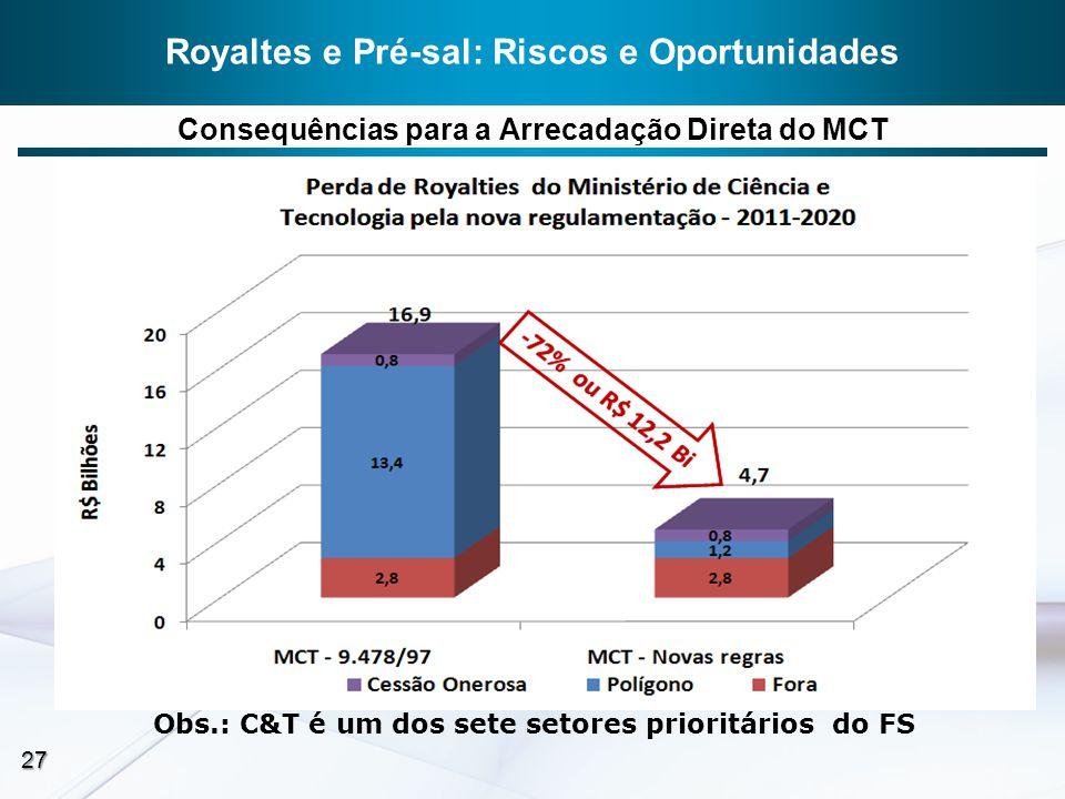 Royaltes e Pré-sal: Riscos e Oportunidades