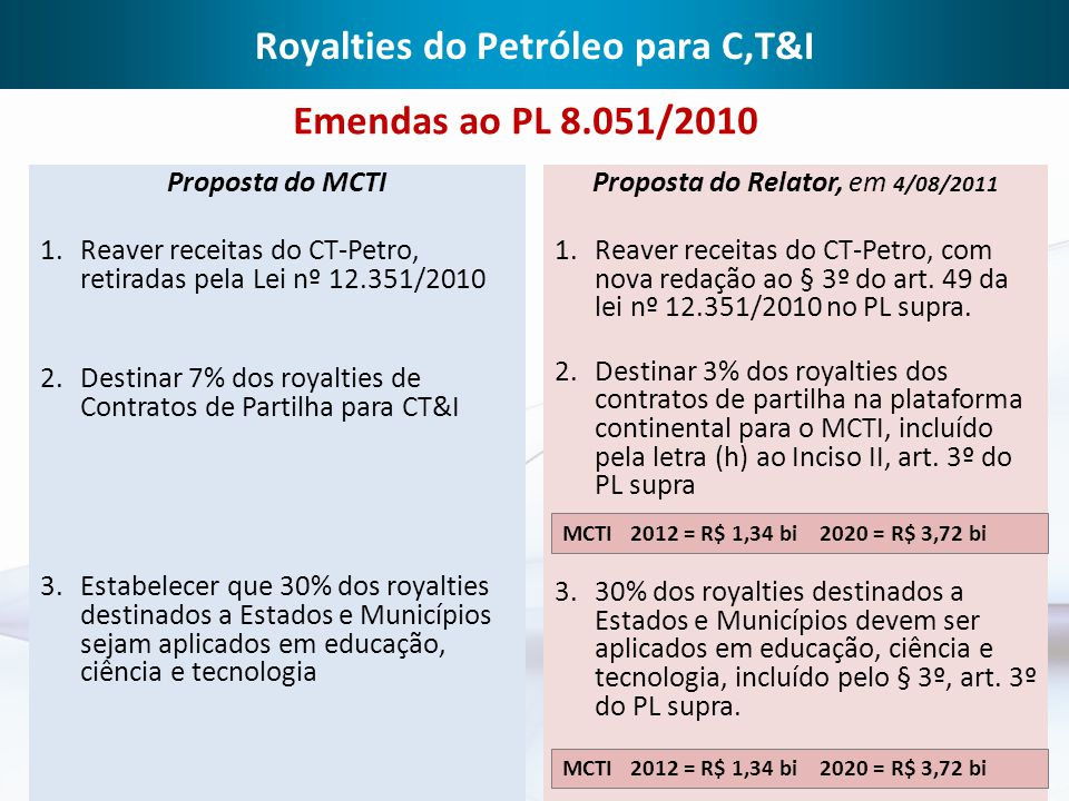 Royalties do Petróleo para C,T&I