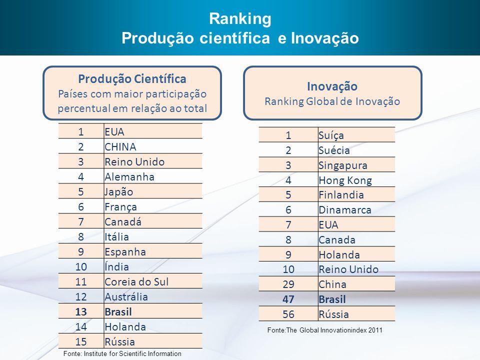 Produção científica e Inovação
