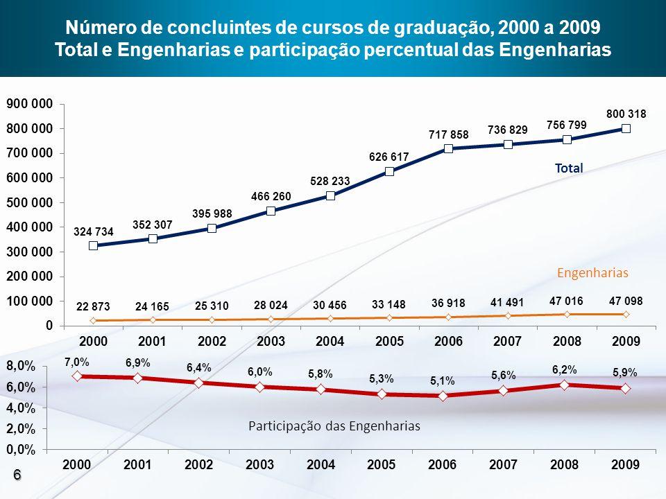 Número de concluintes de cursos de graduação, 2000 a 2009