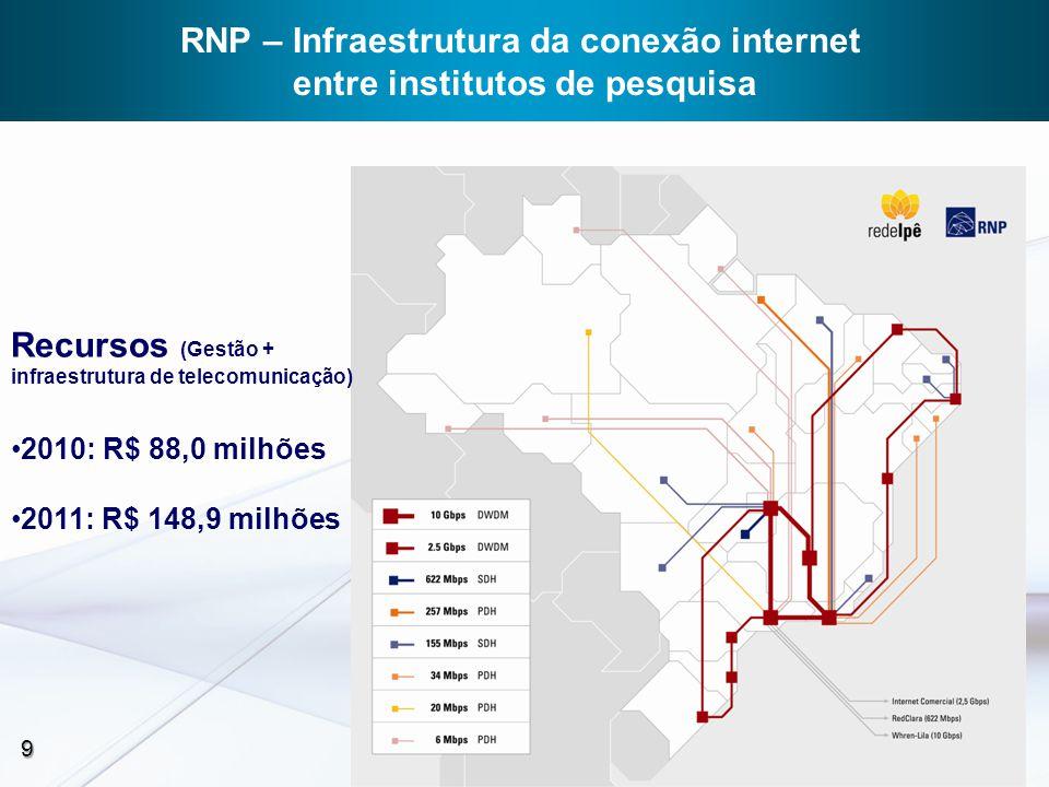 RNP – Infraestrutura da conexão internet entre institutos de pesquisa