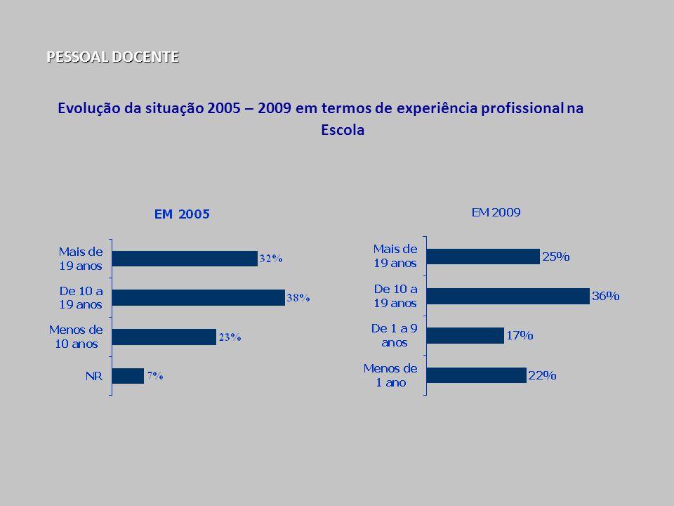 PESSOAL DOCENTE Evolução da situação 2005 – 2009 em termos de experiência profissional na Escola