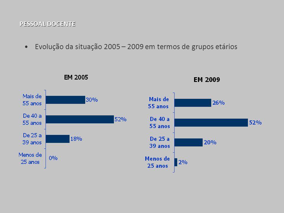 Evolução da situação 2005 – 2009 em termos de grupos etários
