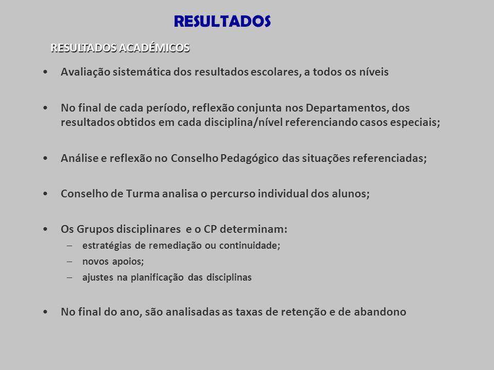 RESULTADOS RESULTADOS ACADÉMICOS