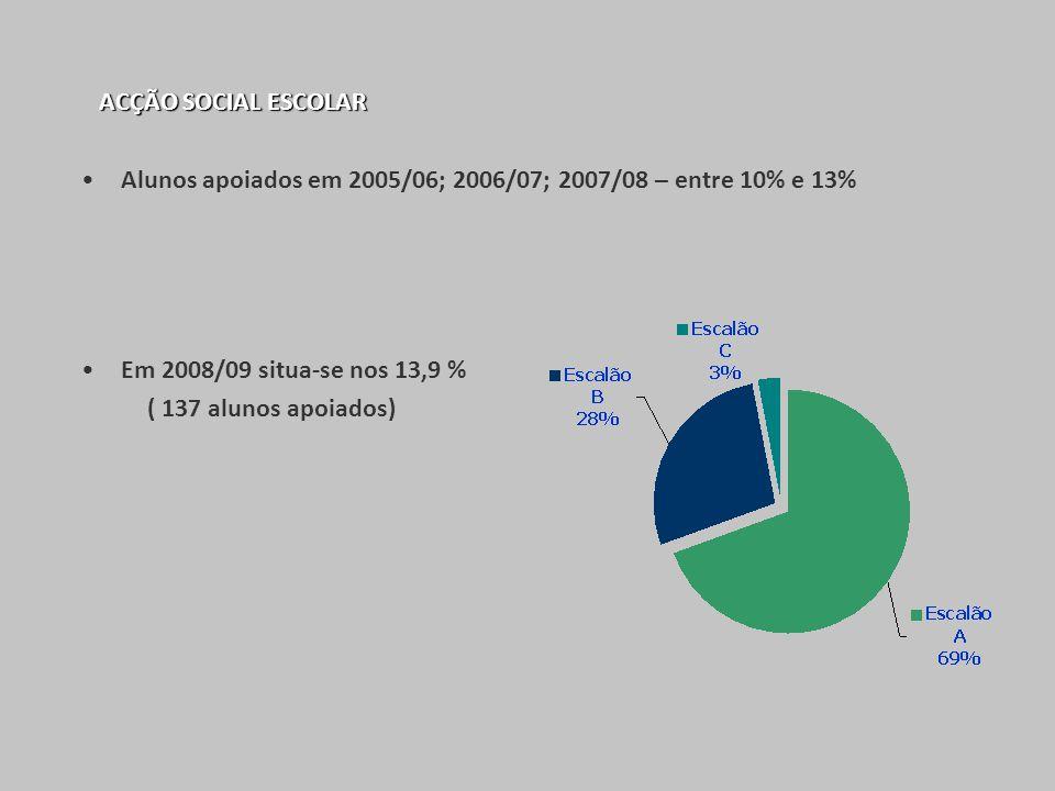 ACÇÃO SOCIAL ESCOLAR Alunos apoiados em 2005/06; 2006/07; 2007/08 – entre 10% e 13% Em 2008/09 situa-se nos 13,9 %