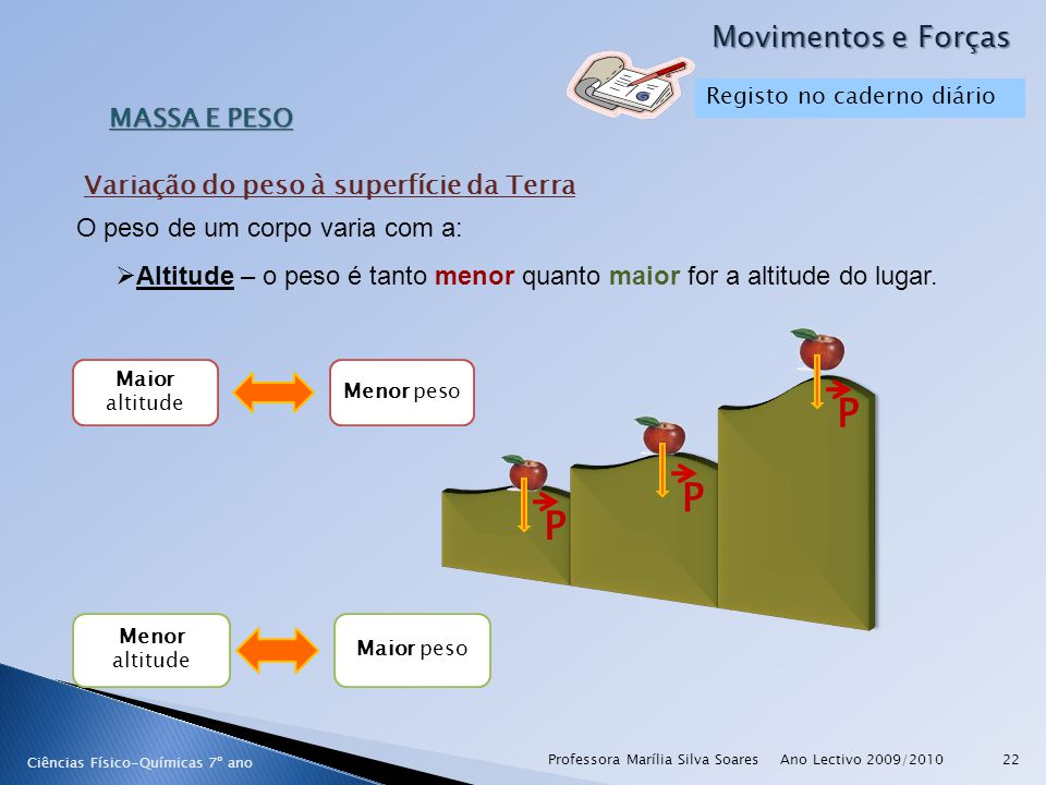 Altitude – o peso é tanto menor quanto maior for a altitude do lugar.