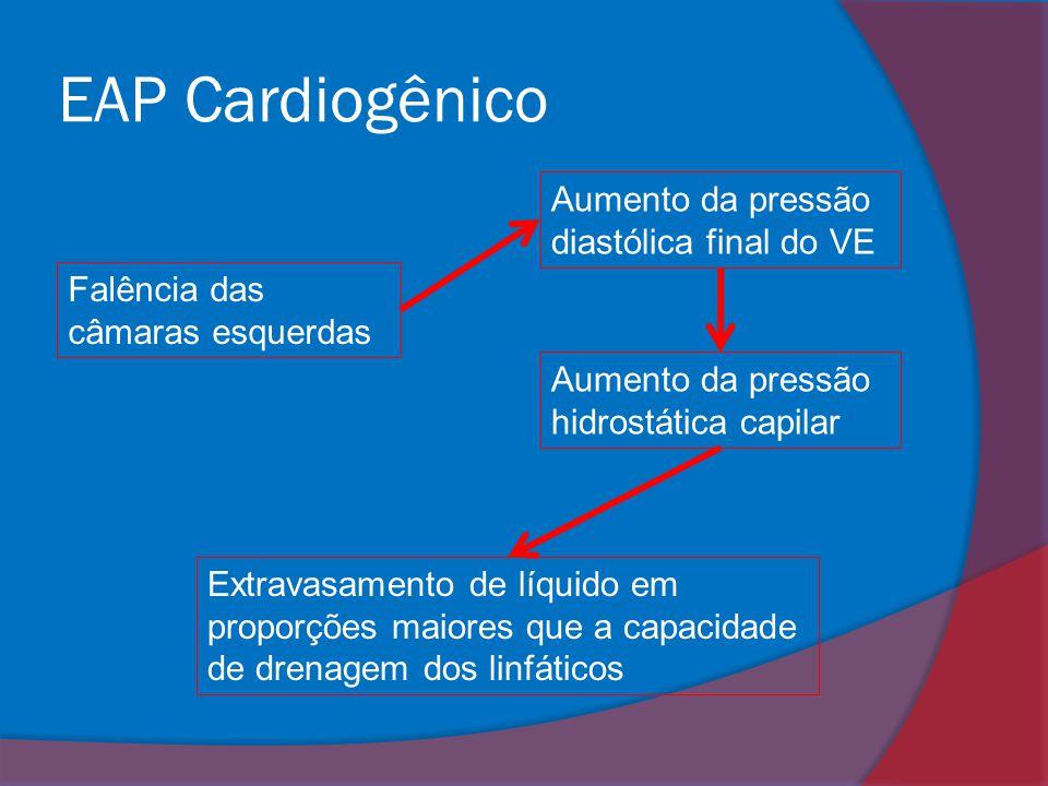 EAP Cardiogênico Aumento da pressão diastólica final do VE