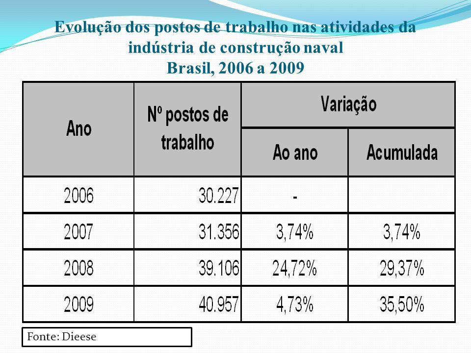 Evolução dos postos de trabalho nas atividades da indústria de construção naval Brasil, 2006 a 2009