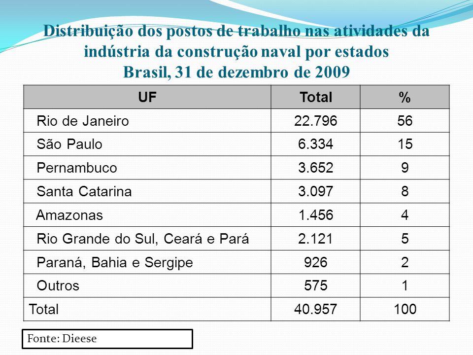 Distribuição dos postos de trabalho nas atividades da indústria da construção naval por estados Brasil, 31 de dezembro de 2009