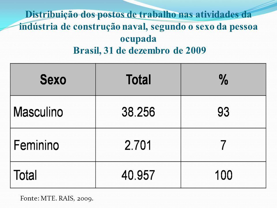Distribuição dos postos de trabalho nas atividades da indústria de construção naval, segundo o sexo da pessoa ocupada Brasil, 31 de dezembro de 2009