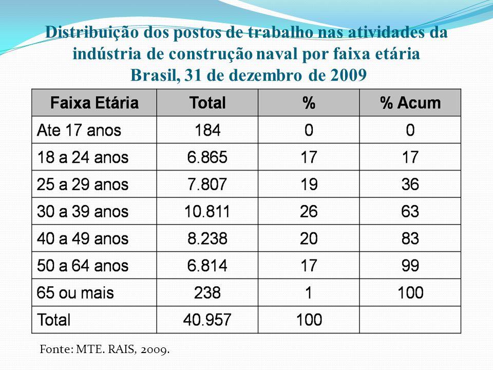 Distribuição dos postos de trabalho nas atividades da indústria de construção naval por faixa etária Brasil, 31 de dezembro de 2009