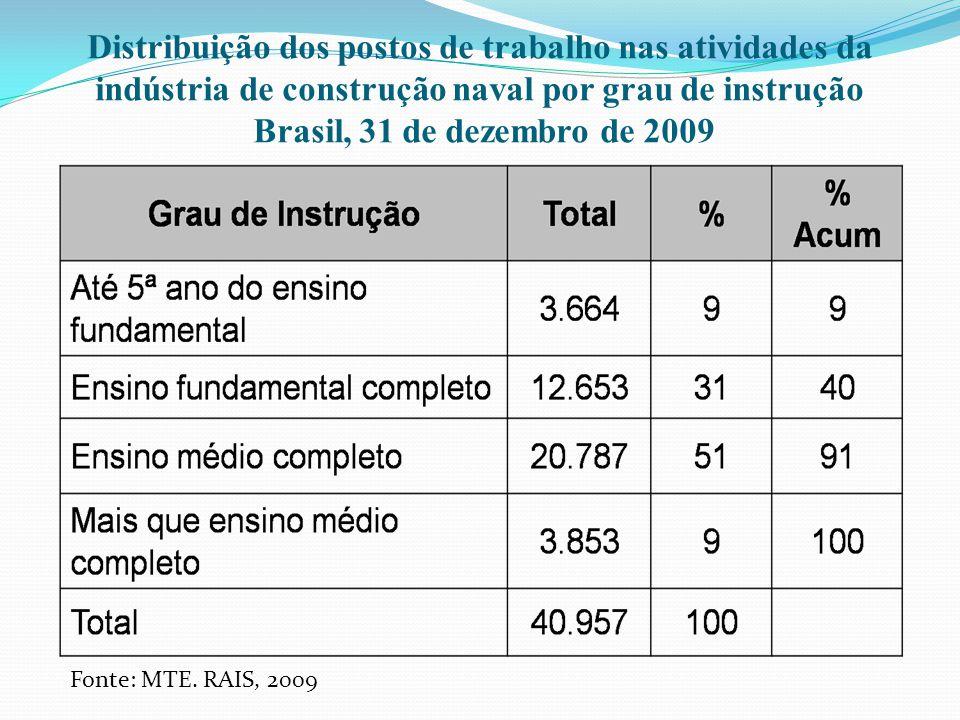 Distribuição dos postos de trabalho nas atividades da indústria de construção naval por grau de instrução Brasil, 31 de dezembro de 2009