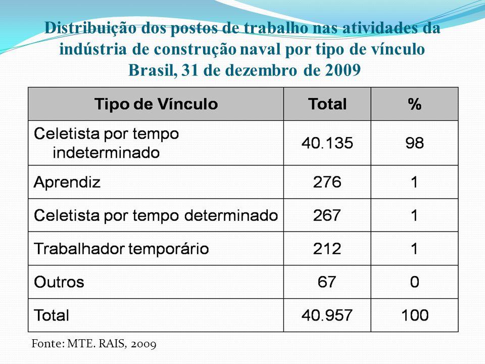 Distribuição dos postos de trabalho nas atividades da indústria de construção naval por tipo de vínculo Brasil, 31 de dezembro de 2009