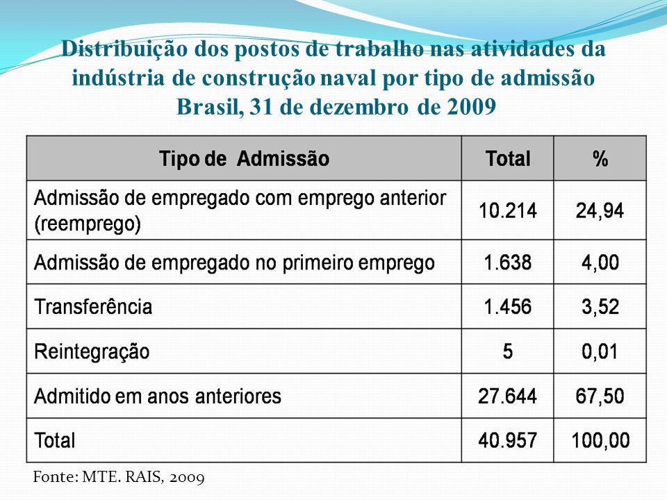 Distribuição dos postos de trabalho nas atividades da indústria de construção naval por tipo de admissão Brasil, 31 de dezembro de 2009