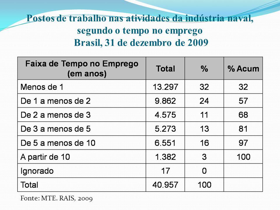 Postos de trabalho nas atividades da indústria naval, segundo o tempo no emprego Brasil, 31 de dezembro de 2009