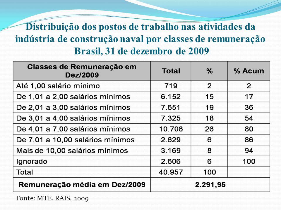 Distribuição dos postos de trabalho nas atividades da indústria de construção naval por classes de remuneração Brasil, 31 de dezembro de 2009