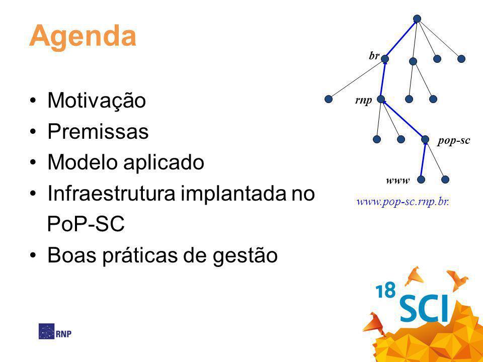 Agenda Motivação Premissas Modelo aplicado