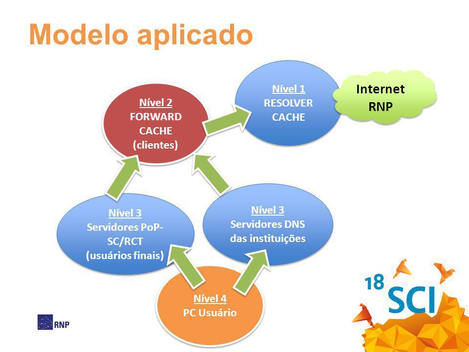 Servidores DNS das instituições Servidores PoP-SC/RCT