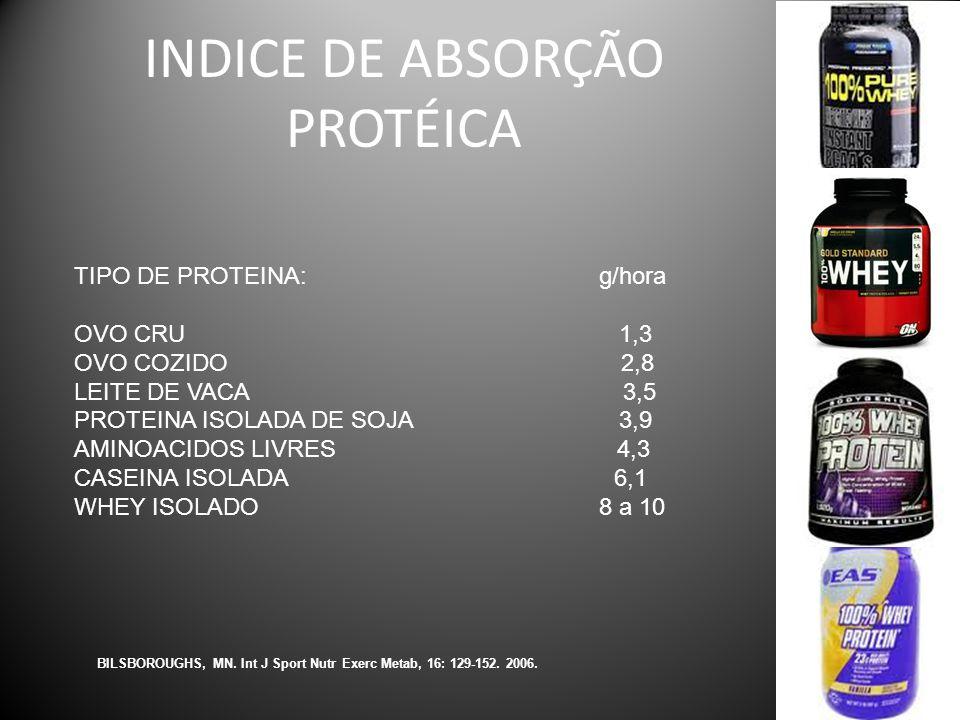 INDICE DE ABSORÇÃO PROTÉICA