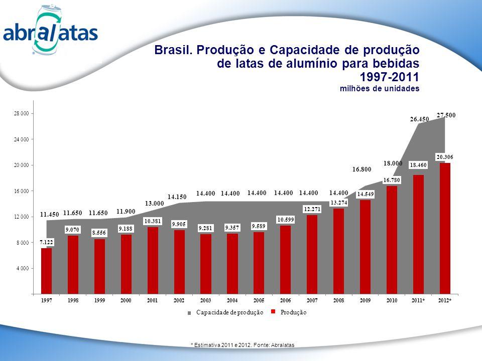 * Estimativa 2011 e 2012. Fonte: Abralatas