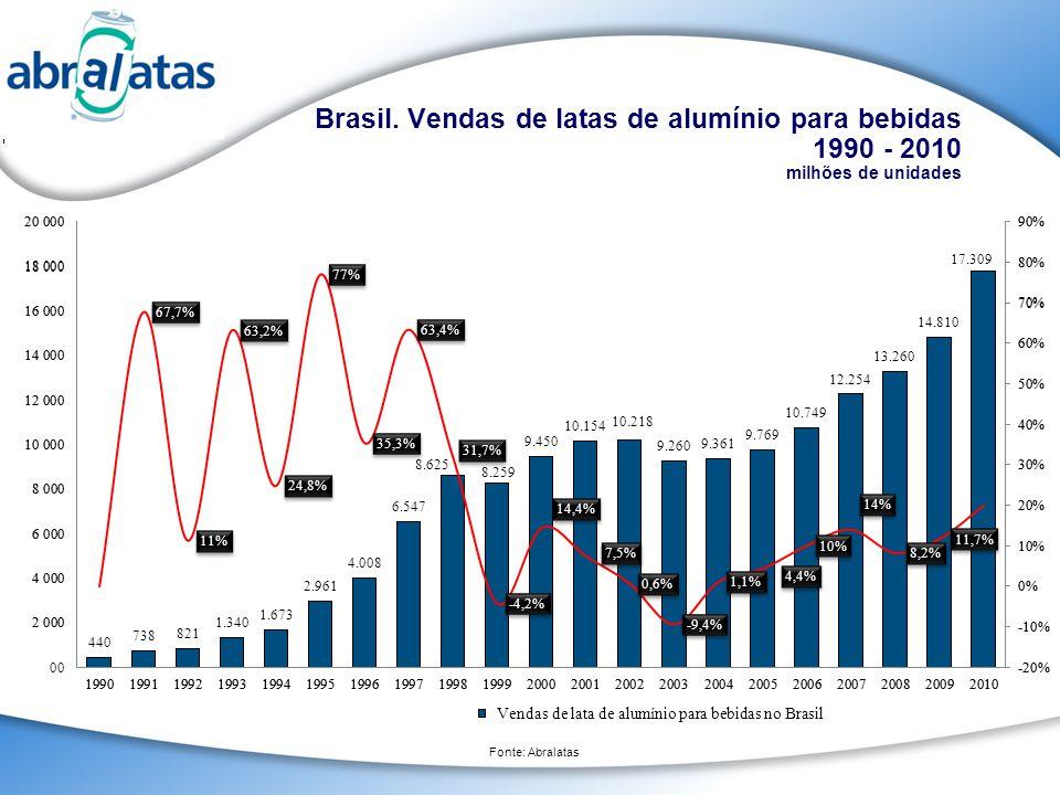 Brasil. Vendas de latas de alumínio para bebidas 1990 - 2010 milhões de unidades