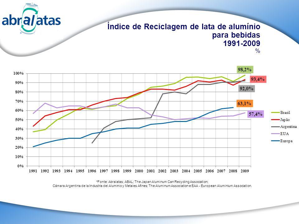 Índice de Reciclagem de lata de alumínio para bebidas 1991-2009 %