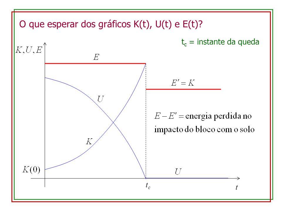 O que esperar dos gráficos K(t), U(t) e E(t)