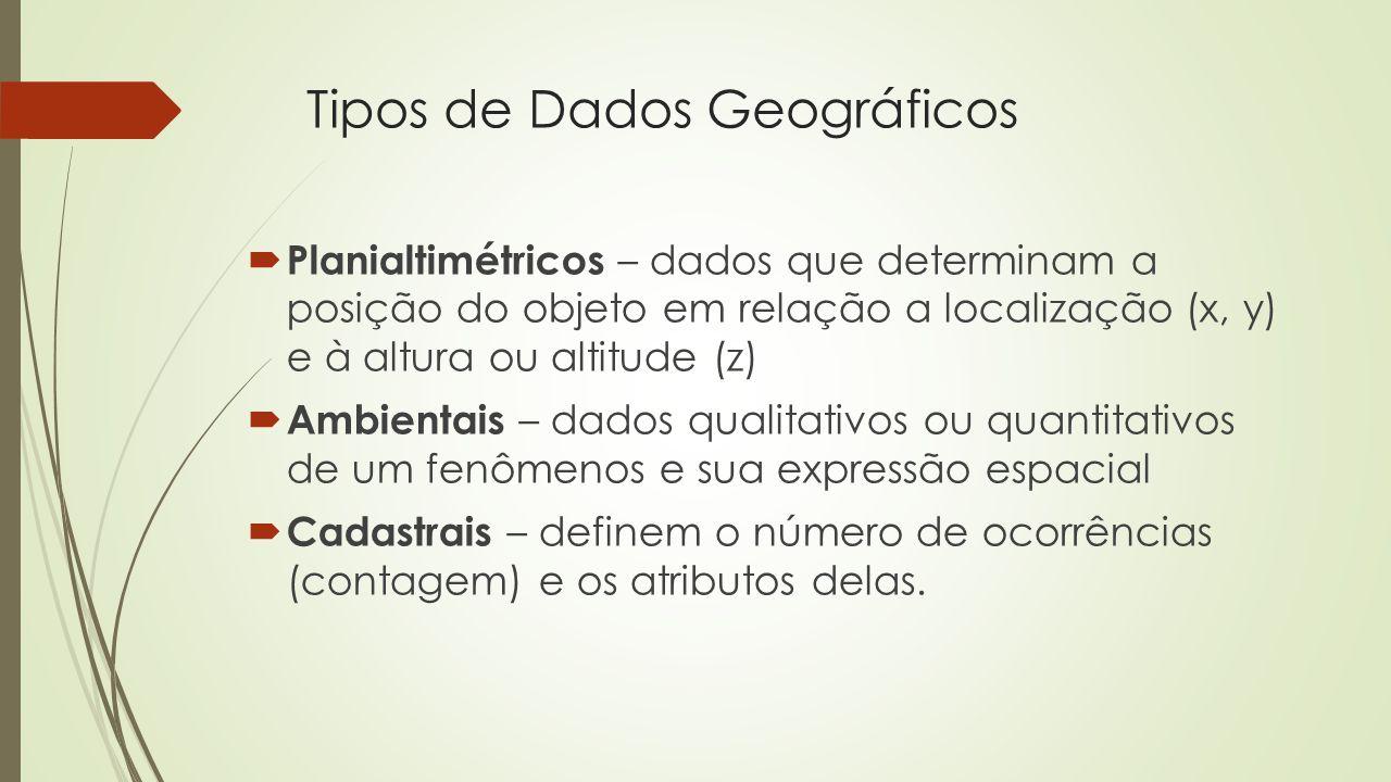 Tipos de Dados Geográficos