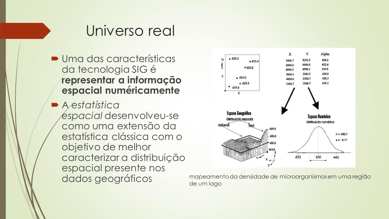 Universo real Uma das características da tecnologia SIG é representar a informação espacial numéricamente.