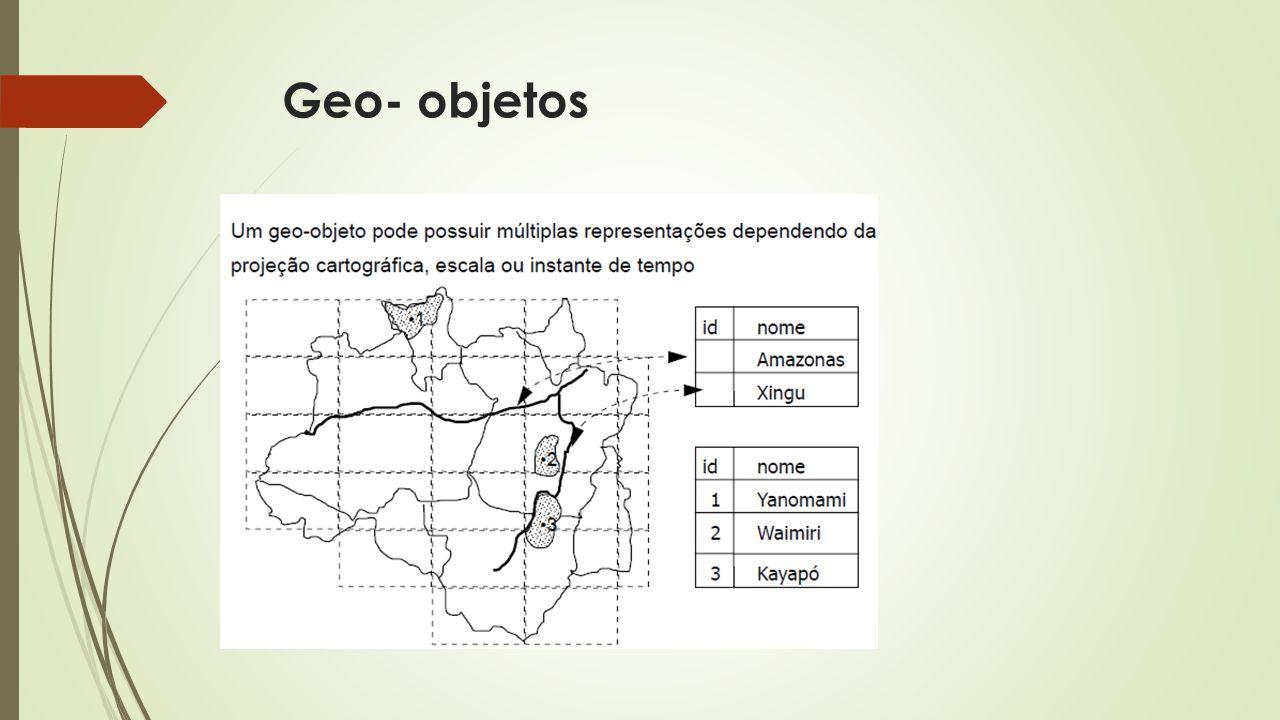 Geo- objetos