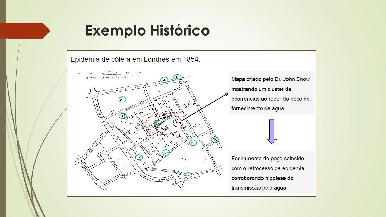 Exemplo Histórico