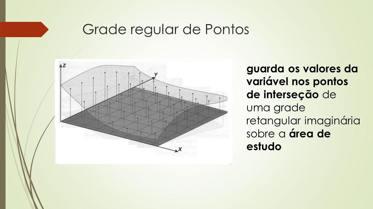 Grade regular de Pontos