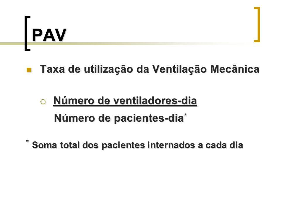 PAV Número de pacientes-dia* Taxa de utilização da Ventilação Mecânica