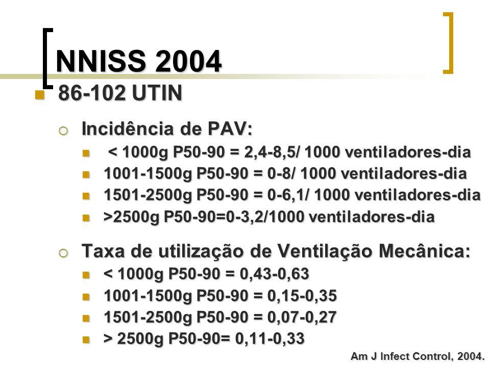 NNISS 2004 86-102 UTIN Incidência de PAV:
