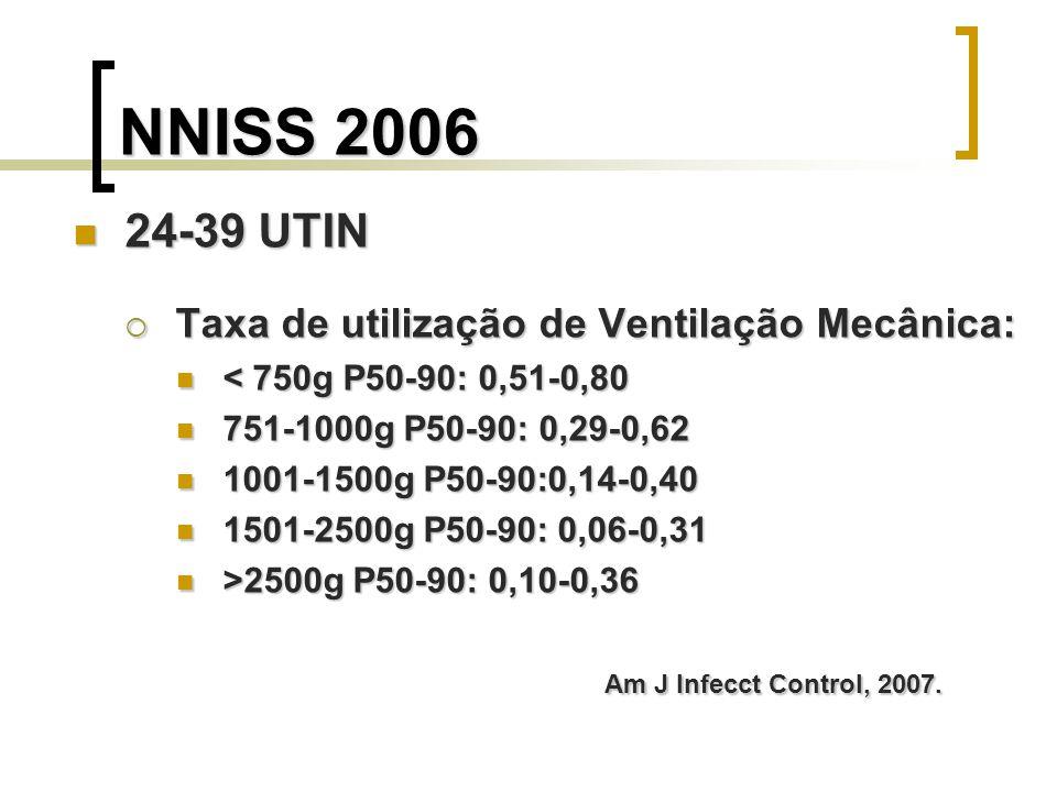 NNISS 2006 24-39 UTIN Taxa de utilização de Ventilação Mecânica: