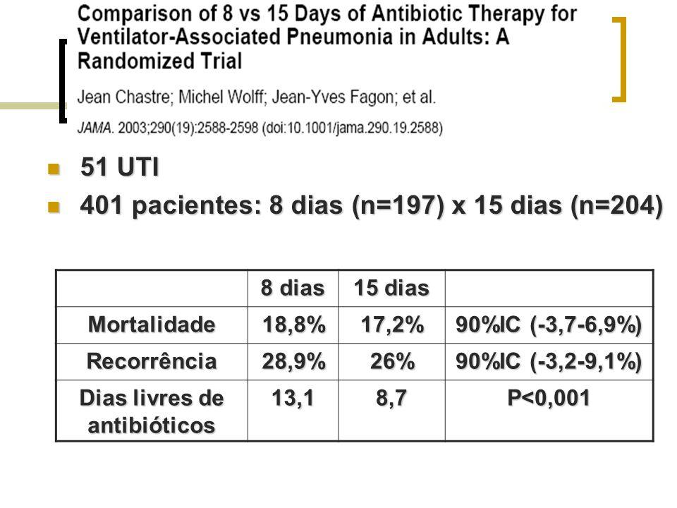 Dias livres de antibióticos
