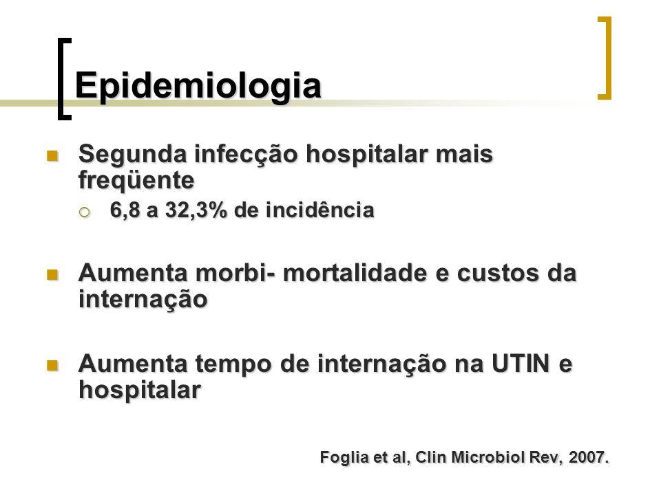 Epidemiologia Segunda infecção hospitalar mais freqüente