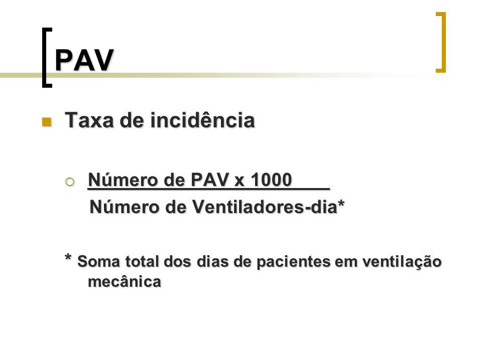 PAV Taxa de incidência Número de PAV x 1000